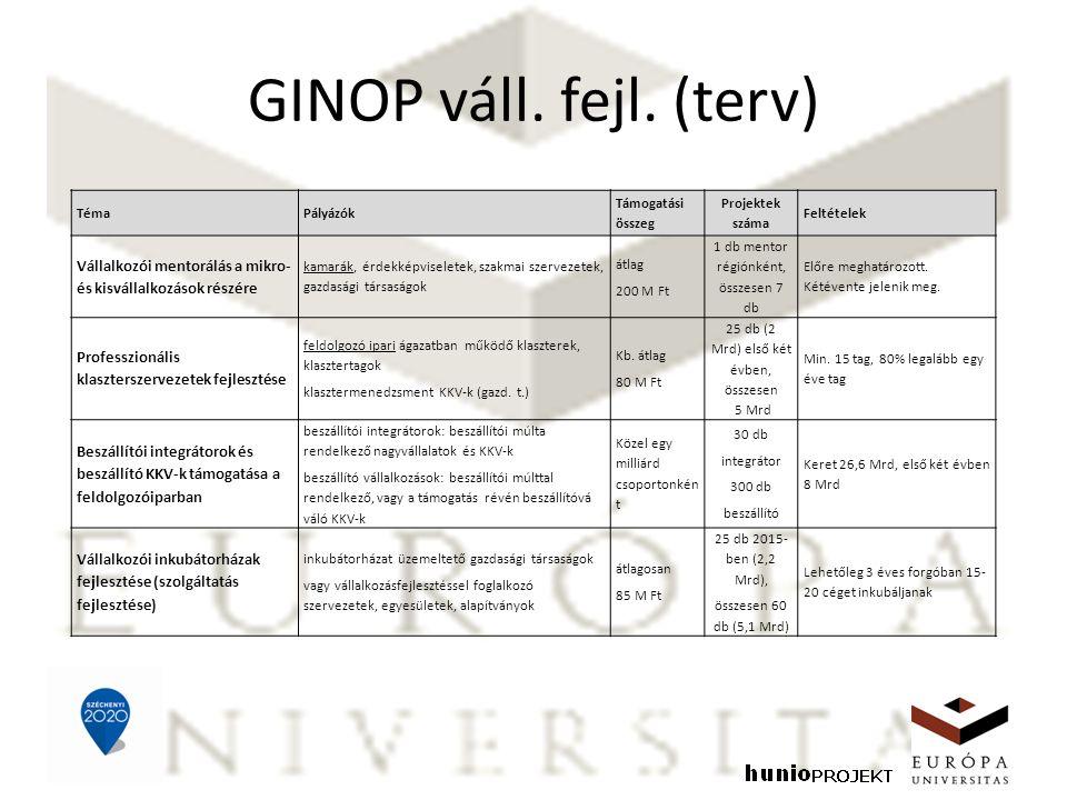 GINOP váll. fejl. (terv) TémaPályázók Támogatási összeg Projektek száma Feltételek Vállalkozói mentorálás a mikro- és kisvállalkozások részére kamarák
