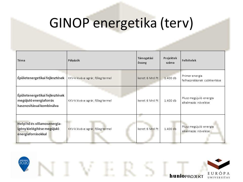GINOP energetika (terv) TémaPályázók Támogatási összeg Projektek száma Feltételek Épületenergetikai fejlesztések KKV-k kivéve agrár, főleg termelkeret