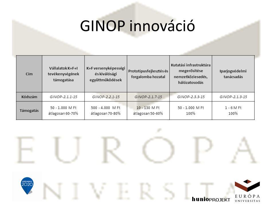 GINOP innováció Cím Vállalatok K+F+I tevékenységének támogatása K+F versenyképességi és kiválósági együttműködések Prototípusfejlesztés és forgalomba hozatal Kutatási infrastruktúra megerősítése nemzetköziesedés, hálózatosodás Iparjogvédelmi tanácsadás KódszámGINOP-2.1.1-15GINOP-2.2.1-15GINOP-2.1.7-15GINOP-2.3.3-15 GINOP-2.1.3-15 Támogatás 50 - 1.000 M Ft átlagosan 60-70% 500 - 4.000 M Ft átlagosan 70-80% 10 - 130 M Ft átlagosan 50-60% 50 - 1.000 M Ft 100% 1 - 6 M Ft 100%