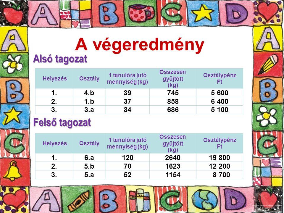 A végeredmény Alsó tagozat Felső tagozat HelyezésOsztály 1 tanulóra jutó mennyiség (kg) Összesen gyűjtött (kg) Osztálypénz Ft 1.4.b397455 600 2.1.b378586 400 3.3.a346865 100 HelyezésOsztály 1 tanulóra jutó mennyiség (kg) Összesen gyűjtött (kg) Osztálypénz Ft 1.6.a120264019 800 2.5.b70162312 200 3.5.a521154 8 700