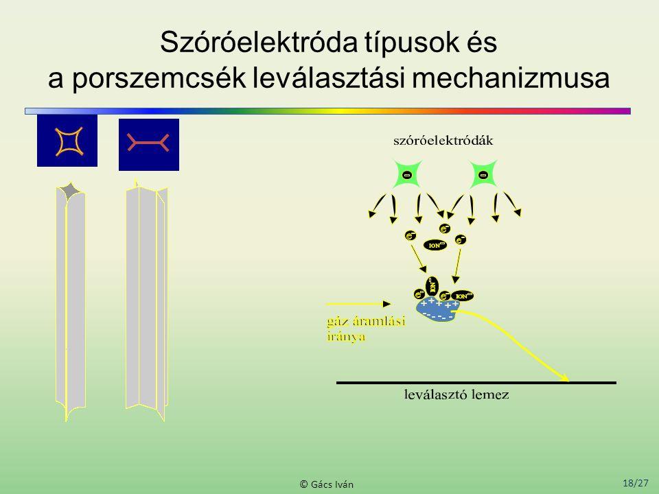18/27 © Gács Iván Szóróelektróda típusok és a porszemcsék leválasztási mechanizmusa