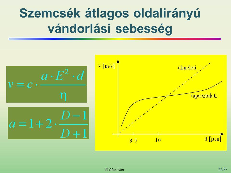 23/27 © Gács Iván Szemcsék átlagos oldalirányú vándorlási sebesség