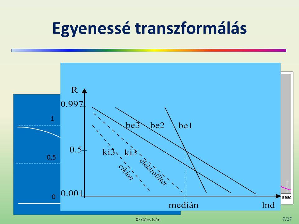 7/27 © Gács Iván R, integrális (szitamaradék) görbe 0 0,5 1 ln d Egyenessé transzformálás 0.050.95 0.4 0.6 0.1 0.9 0.20.8 0.3 0.7 0.99