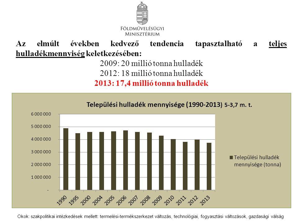 Az elmúlt években kedvező tendencia tapasztalható a teljes hulladékmennyiség keletkezésében: 2009: 20 millió tonna hulladék 2012: 18 millió tonna hulladék 2013: 17,4 millió tonna hulladék Okok: szakpolitikai intézkedések mellett: termelési-termékszerkezet változás, technológiai, fogyasztási változások, gazdasági válság