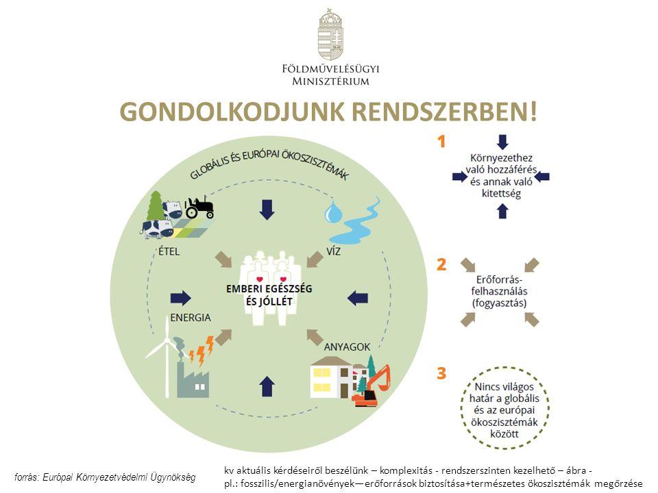GONDOLKODJUNK RENDSZERBEN! forrás: Európai Környezetvédelmi Ügynökség kv aktuális kérdéseiről beszélünk – komplexitás - rendszerszinten kezelhető – áb
