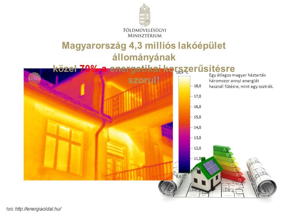 Magyarország 4,3 milliós lakóépület állományának közel 70%-a energetikai korszerűsítésre szorul.