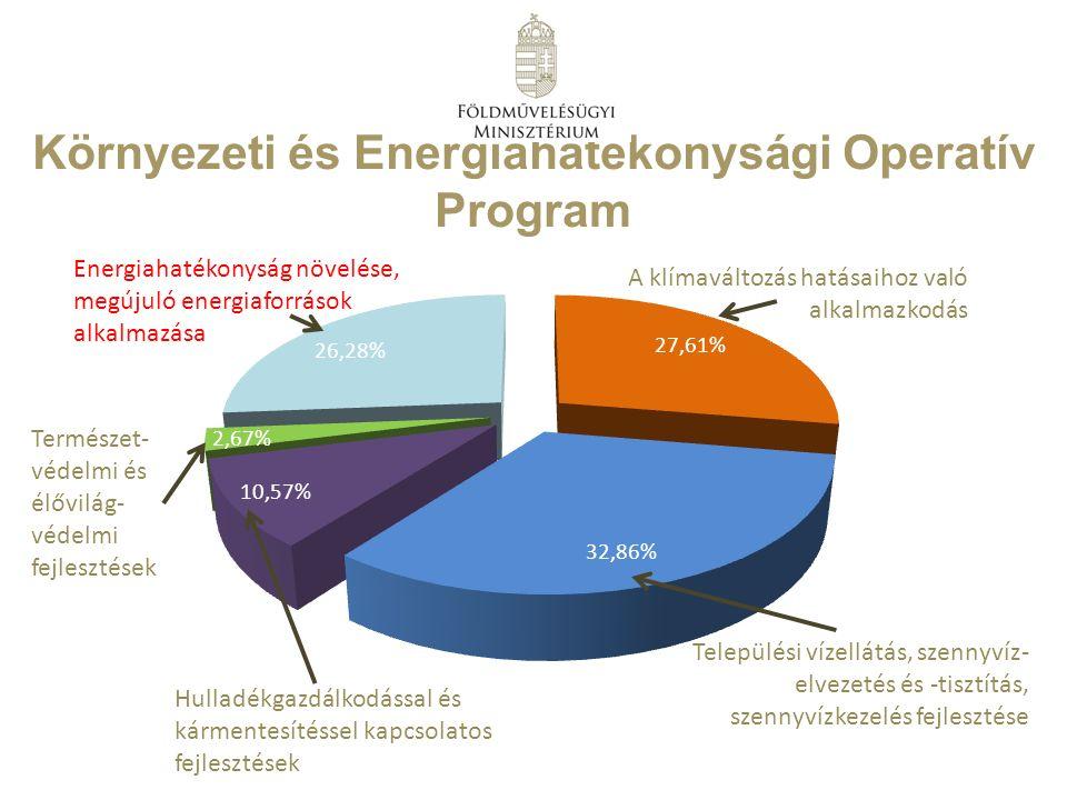 Környezeti és Energiahatékonysági Operatív Program Energiahatékonyság növelése, megújuló energiaforrások alkalmazása A klímaváltozás hatásaihoz való alkalmazkodás Települési vízellátás, szennyvíz- elvezetés és -tisztítás, szennyvízkezelés fejlesztése Hulladékgazdálkodással és kármentesítéssel kapcsolatos fejlesztések Természet- védelmi és élővilág- védelmi fejlesztések