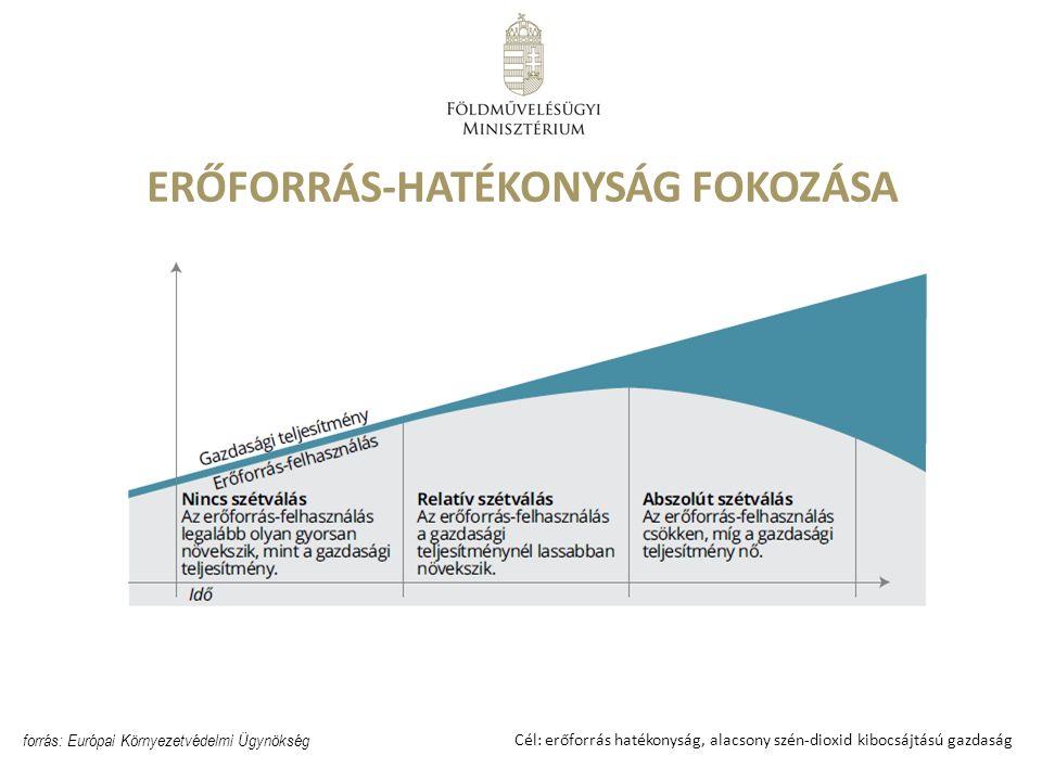 Nemzeti Környezetvédelmi Program 2015-2020