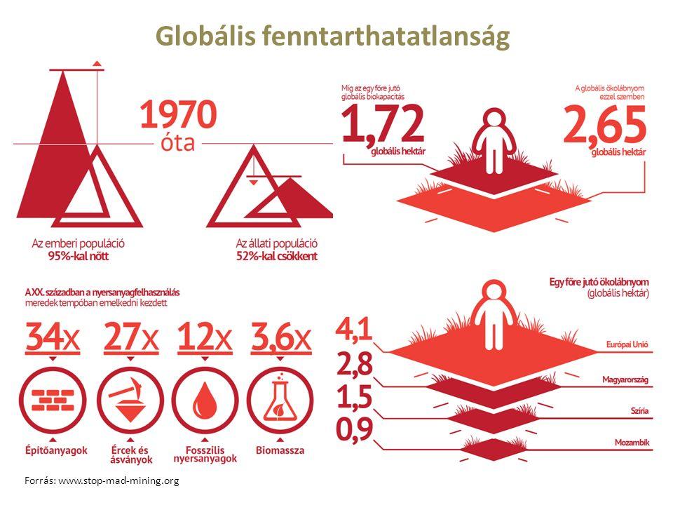 Globális fenntarthatatlanság Forrás: www.stop-mad-mining.org