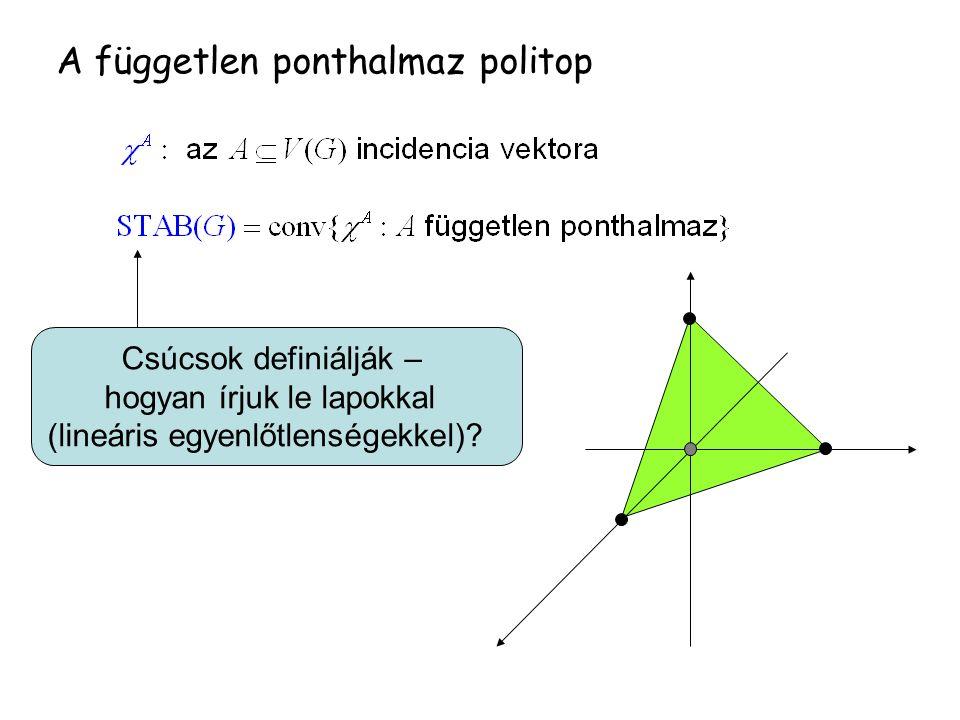 A független ponthalmaz politop Csúcsok definiálják – hogyan írjuk le lapokkal (lineáris egyenlőtlenségekkel)?