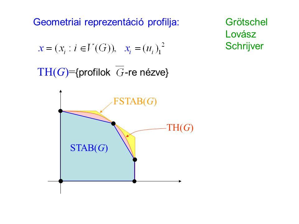 FSTAB(G) TH(G) Geometriai reprezentáció profilja: STAB(G) Grötschel Lovász Schrijver TH(G)= {profilok -re nézve}