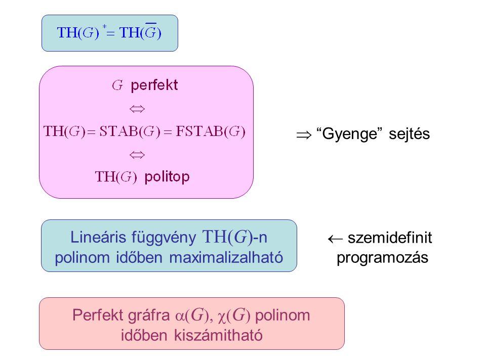 """Lineáris függvény TH(G) -n polinom időben maximalizalható Perfekt gráfra  ( G ),  ( G ) polinom időben kiszámitható  """"Gyenge"""" sejtés  szemidefinit"""