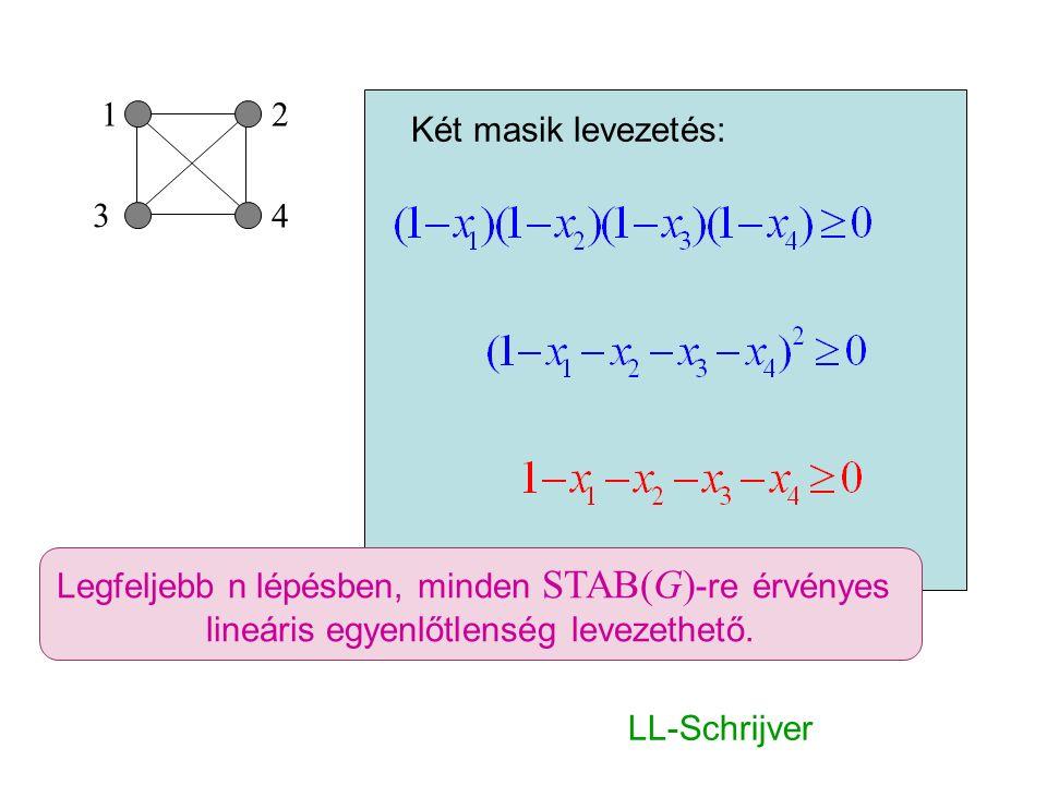 3 21 4 Két masik levezetés: Legfeljebb n lépésben, minden STAB(G) -re érvényes lineáris egyenlőtlenség levezethető. LL-Schrijver