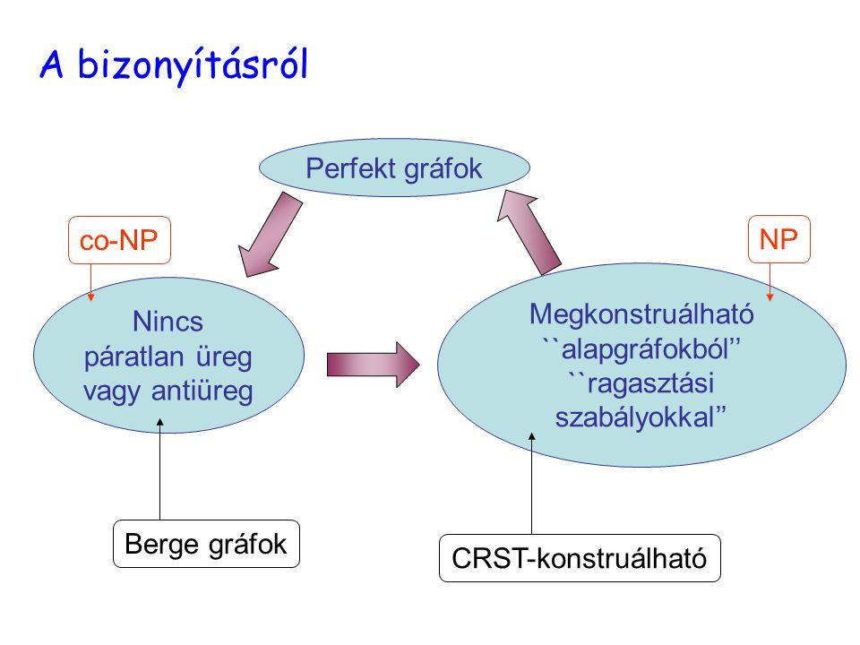 Perfekt gráfok Nincs páratlan üreg vagy antiüreg Megkonstruálható ``alapgráfokból'' ``ragasztási szabályokkal'' Berge gráfokCRST-konstruálható co-NPNP