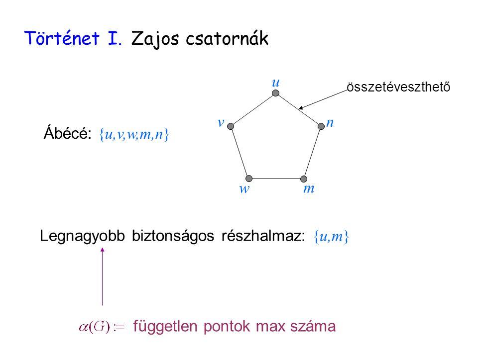 független pontok max száma Történet I. Zajos csatornák Ábécé: {u,v,w,m,n} u n m w v összetéveszthető Legnagyobb biztonságos részhalmaz: {u,m}