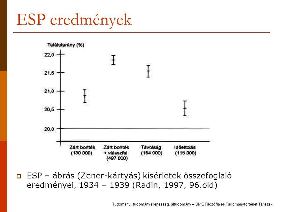 ESP eredmények  ESP – ábrás (Zener-kártyás) kísérletek összefoglaló eredményei, 1934 – 1939 (Radin, 1997, 96.old) Tudomány, tudományellenesség, áltud