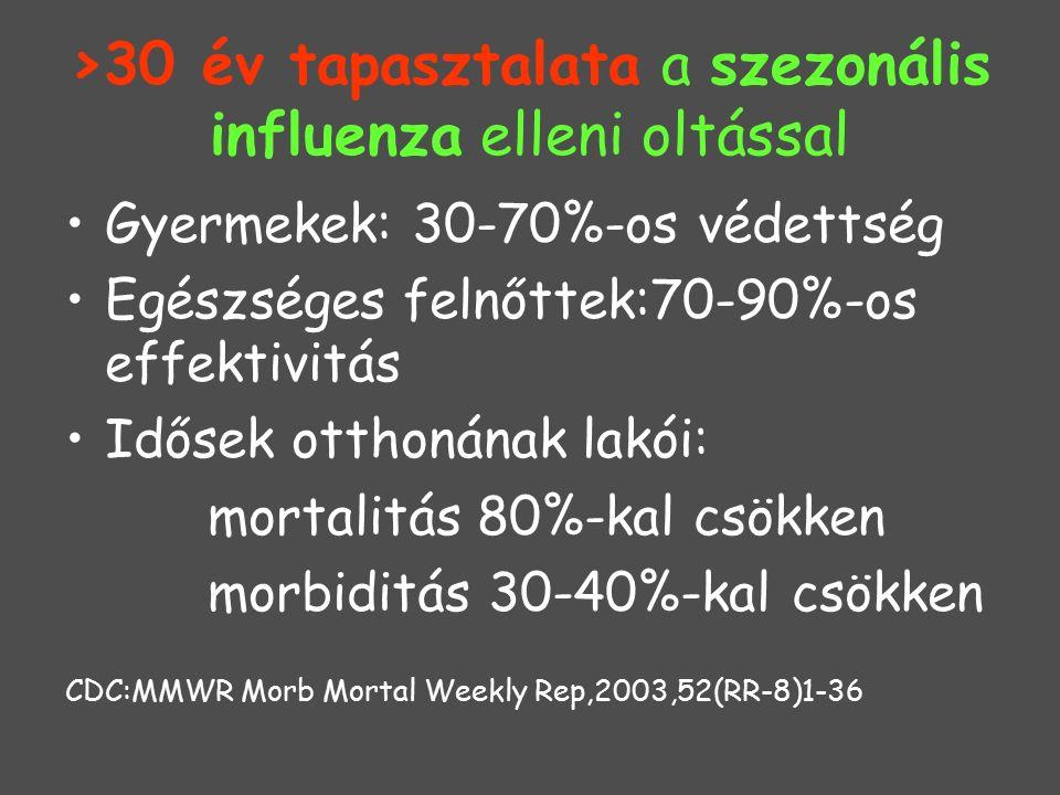 >30 év tapasztalata a szezonális influenza elleni oltással Gyermekek: 30-70%-os védettség Egészséges felnőttek:70-90%-os effektivitás Idősek otthonának lakói: mortalitás 80%-kal csökken morbiditás 30-40%-kal csökken CDC:MMWR Morb Mortal Weekly Rep,2003,52(RR-8)1-36