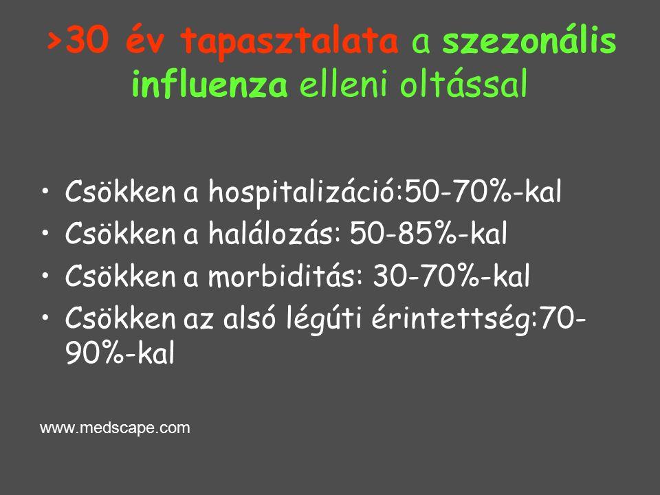 >30 év tapasztalata a szezonális influenza elleni oltással Csökken a hospitalizáció:50-70%-kal Csökken a halálozás: 50-85%-kal Csökken a morbiditás: 30-70%-kal Csökken az alsó légúti érintettség:70- 90%-kal www.medscape.com