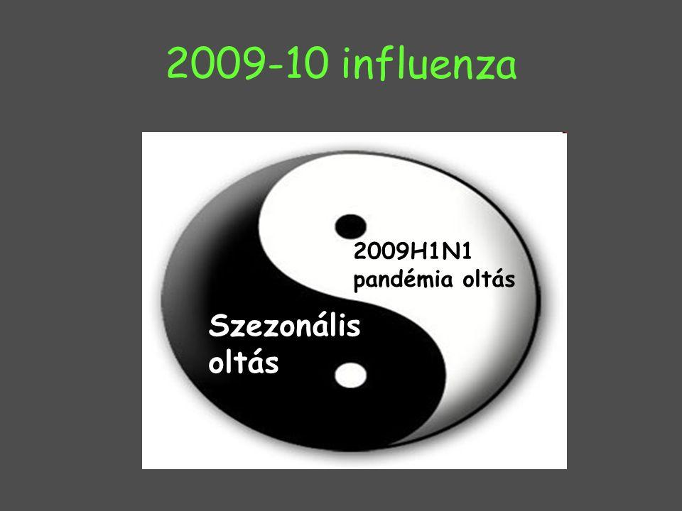 2009-10 influenza 2009H1N1 pandémia oltás Szezonális oltás
