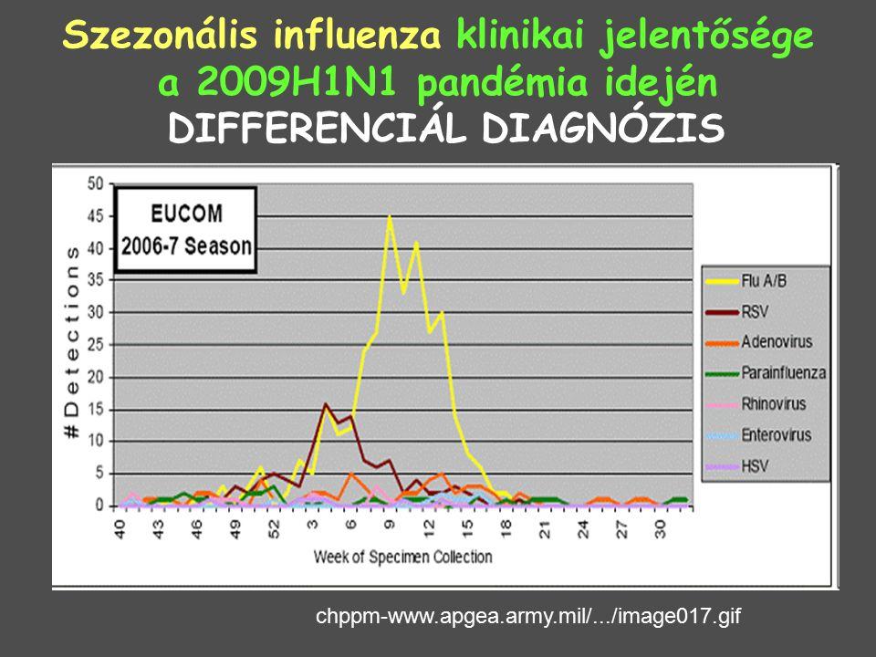 Szezonális influenza klinikai jelentősége a 2009H1N1 pandémia idején SZÖVŐDMÉNYEK Direkt vírushatás: CNS (encephalitis,GB sy), pneumonitis, peri-és myocarditis Reye syndroma (szalicil), myositis Bakteriális (másodlagos): AOM, ABS, CAP, Toxikus shock sy.