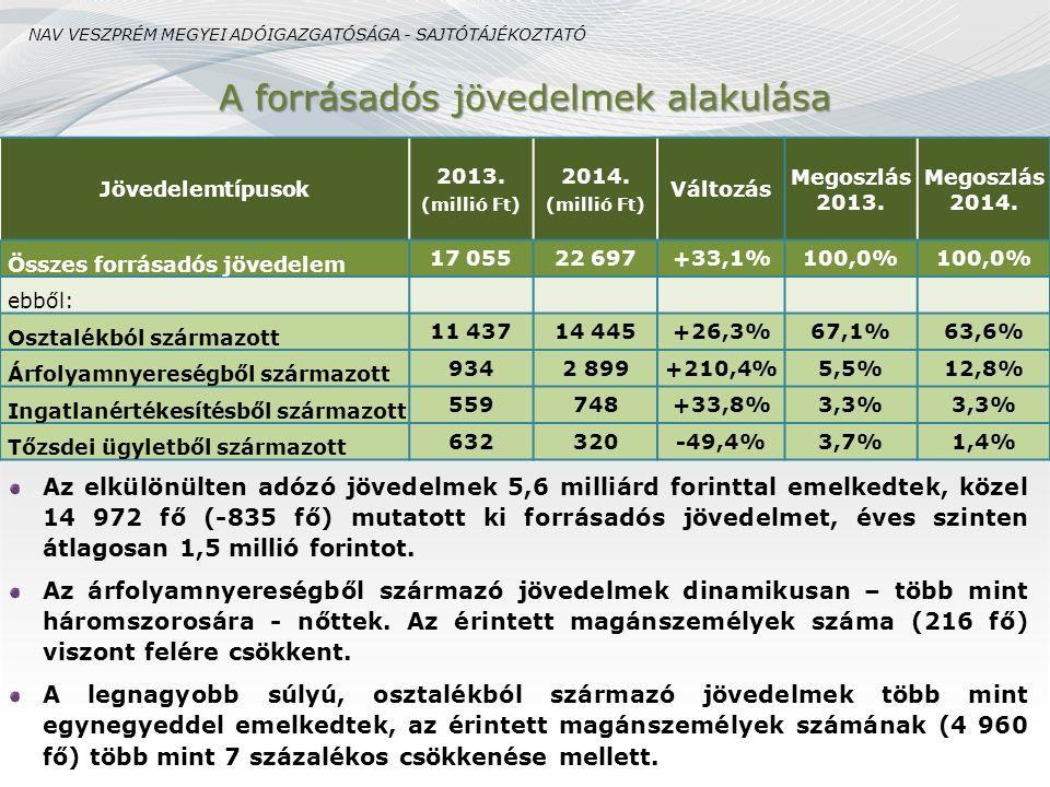 A forrásadós jövedelmek alakulása Az elkülönülten adózó jövedelmek 5,6 milliárd forinttal emelkedtek, közel 14 972 fő (-835 fő) mutatott ki forrásadós
