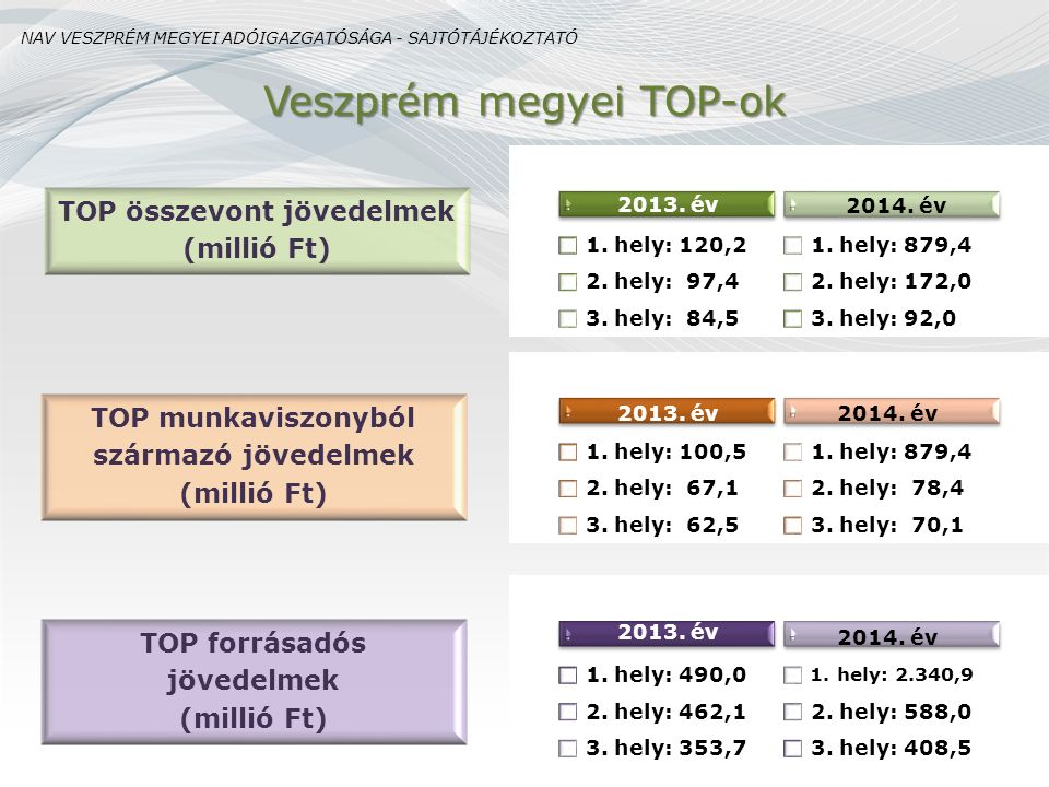 2013. év 1. hely: 120,2 2. hely: 97,4 3. hely: 84,5 2014. év 1. hely: 879,4 2. hely: 172,0 3. hely: 92,0 2013. év 1. hely: 100,5 2. hely: 67,1 3. hely