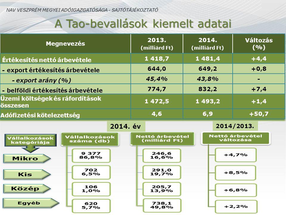 A Tao-bevallások kiemelt adatai 2014.év 2014/2013.