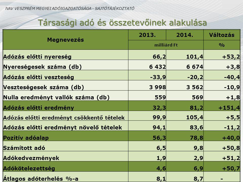 Társasági adó és összetevőinek alakulása Megnevezés 2013.2014.Változás milliárd Ft % Adózás előtti nyereség66,2101,4+53,2 Nyereségesek száma (db)6 432