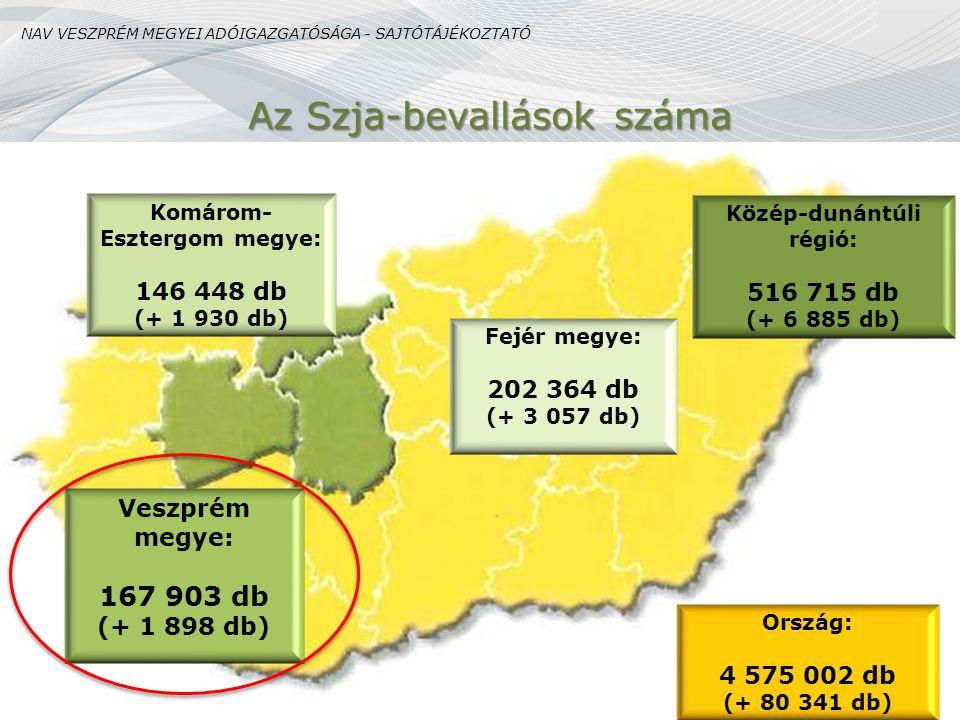 Az Szja-bevallások száma Komárom- Esztergom megye: 146 448 db (+ 1 930 db) Fejér megye: 202 364 db (+ 3 057 db) Veszprém megye: 167 903 db (+ 1 898 db) Ország: 4 575 002 db (+ 80 341 db) Közép-dunántúli régió: 516 715 db (+ 6 885 db) NAV VESZPRÉM MEGYEI ADÓIGAZGATÓSÁGA - SAJTÓTÁJÉKOZTATÓ