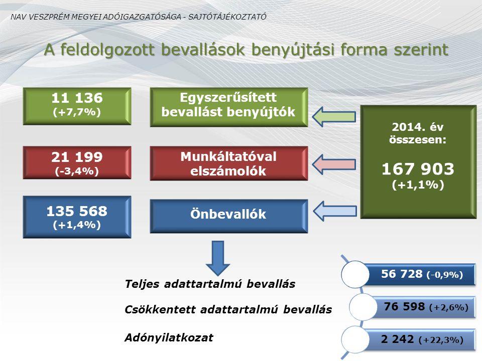 Társasági adó és összetevőinek alakulása Megnevezés 2013.2014.Változás milliárd Ft % Adózás előtti nyereség66,2101,4+53,2 Nyereségesek száma (db)6 4326 674+3,8 Adózás előtti veszteség-33,9-20,2-40,4 Veszteségesek száma (db)3 9983 562-10,9 Nulla eredményt vallók száma (db)559569+1,8 Adózás előtti eredmény32,381,2+151,4 Adózás előtti eredményt csökkentő tételek 99,9105,4+5,5 Adózás előtti eredményt növelő tételek94,183,6-11,2 Pozitív adóalap56,378,8+40,0 Számított adó6,59,8+50,8 Adókedvezmények1,92,9+51,2 Adókötelezettség4,66,9+50,7 Átlagos adóterhelés %-a8,18,7- NAV VESZPRÉM MEGYEI ADÓIGAZGATÓSÁGA - SAJTÓTÁJÉKOZTATÓ