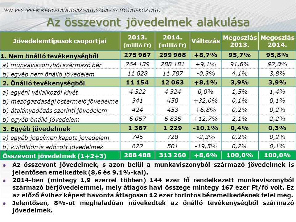 Az összevont jövedelmek, s azon belül a munkaviszonyból származó jövedelmek is jelentősen emelkedtek (8,6 és 9,1%-kal). 2014-ben (mintegy 1,9 ezerrel