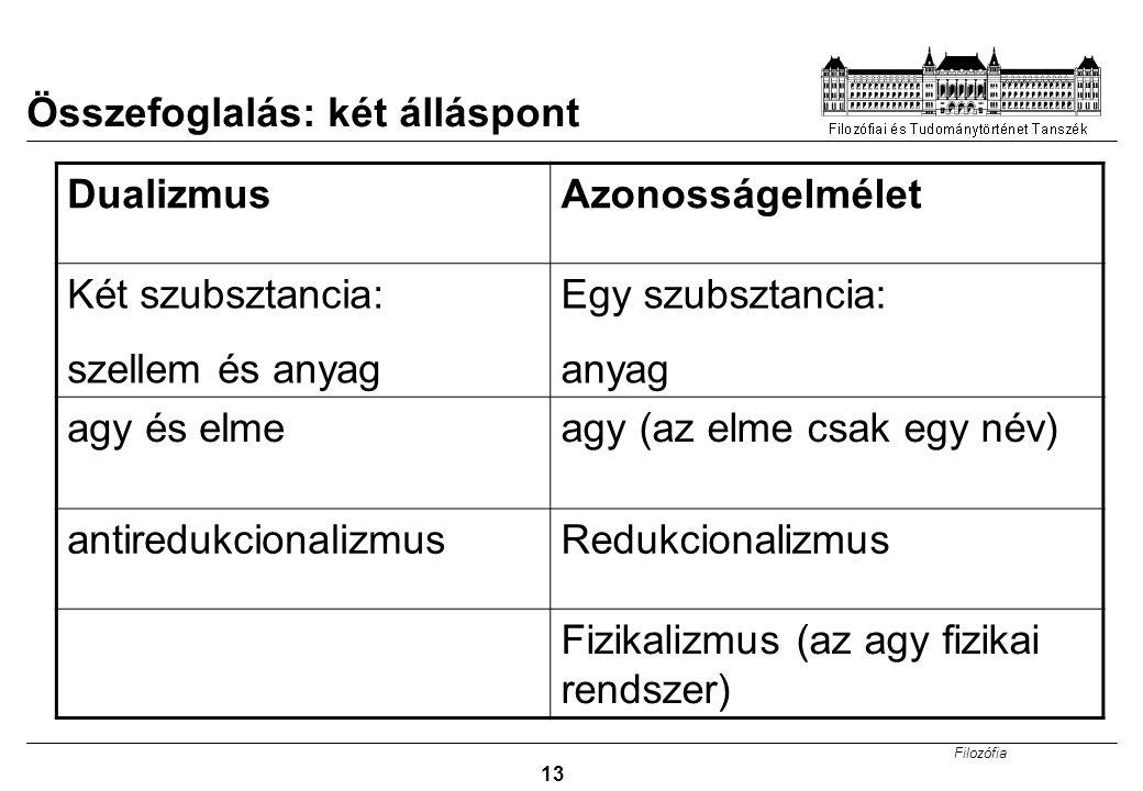 Filozófia 13 Összefoglalás: két álláspont DualizmusAzonosságelmélet Két szubsztancia: szellem és anyag Egy szubsztancia: anyag agy és elmeagy (az elme csak egy név) antiredukcionalizmusRedukcionalizmus Fizikalizmus (az agy fizikai rendszer)