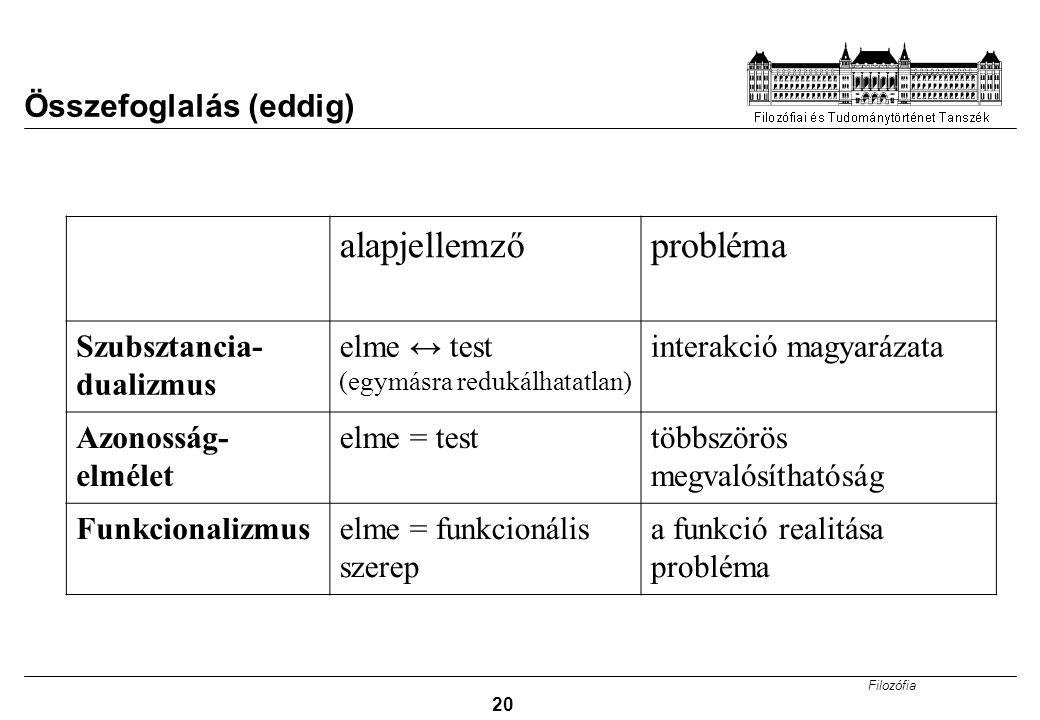 Filozófia 20 Összefoglalás (eddig) alapjellemzőprobléma Szubsztancia- dualizmus elme ↔ test (egymásra redukálhatatlan) interakció magyarázata Azonosság- elmélet elme = testtöbbszörös megvalósíthatóság Funkcionalizmuselme = funkcionális szerep a funkció realitása probléma