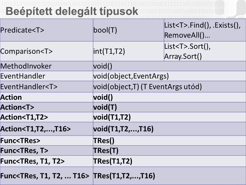 V 1.0 OE-NIK HP 11 Beépített delegált típusok Predicate bool(T) List.Find(),.Exists(), RemoveAll()… Comparison int(T1,T2) List.Sort(), Array.Sort() MethodInvokervoid() EventHandlervoid(object,EventArgs) EventHandler void(object,T) (T EventArgs utód) Actionvoid() Action void(T) Action void(T1,T2) Action void(T1,T2,...,T16) Func TRes() Func TRes(T) Func TRes(T1,T2) Func TRes(T1,T2,...,T16)