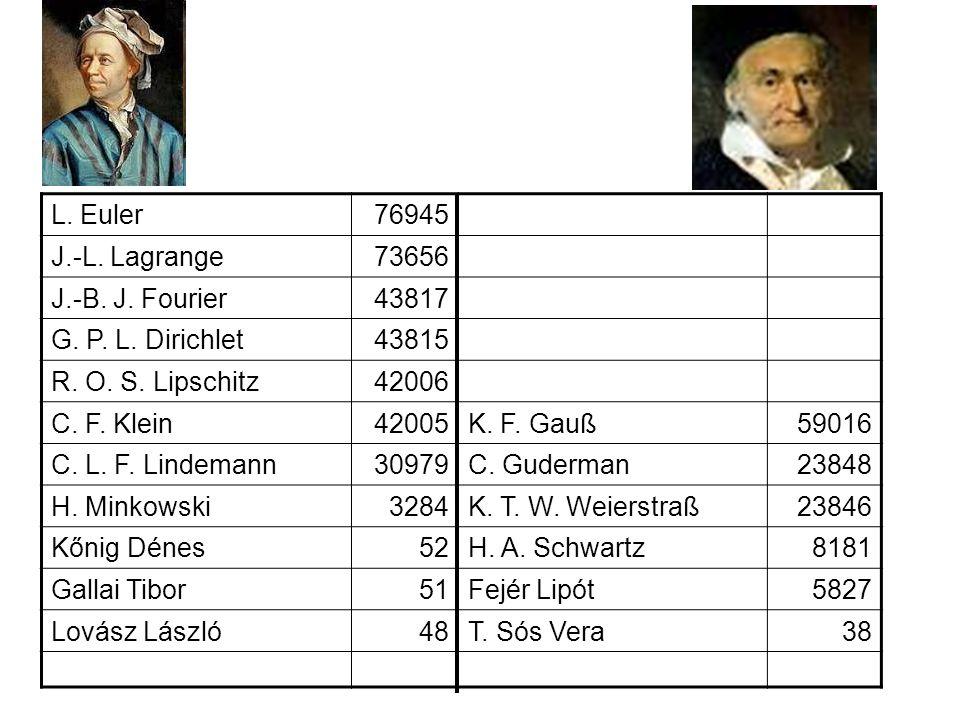 L. Euler76945 J.-L. Lagrange73656 J.-B. J. Fourier43817 G. P. L. Dirichlet43815 R. O. S. Lipschitz42006 C. F. Klein42005K. F. Gauß59016 C. L. F. Linde