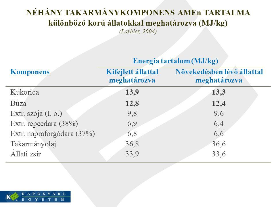 NÉHÁNY TAKARMÁNYKOMPONENS AMEn TARTALMA különböző korú állatokkal meghatározva (MJ/kg) (Larbier, 2004) Energia tartalom (MJ/kg) KomponensKifejlett áll