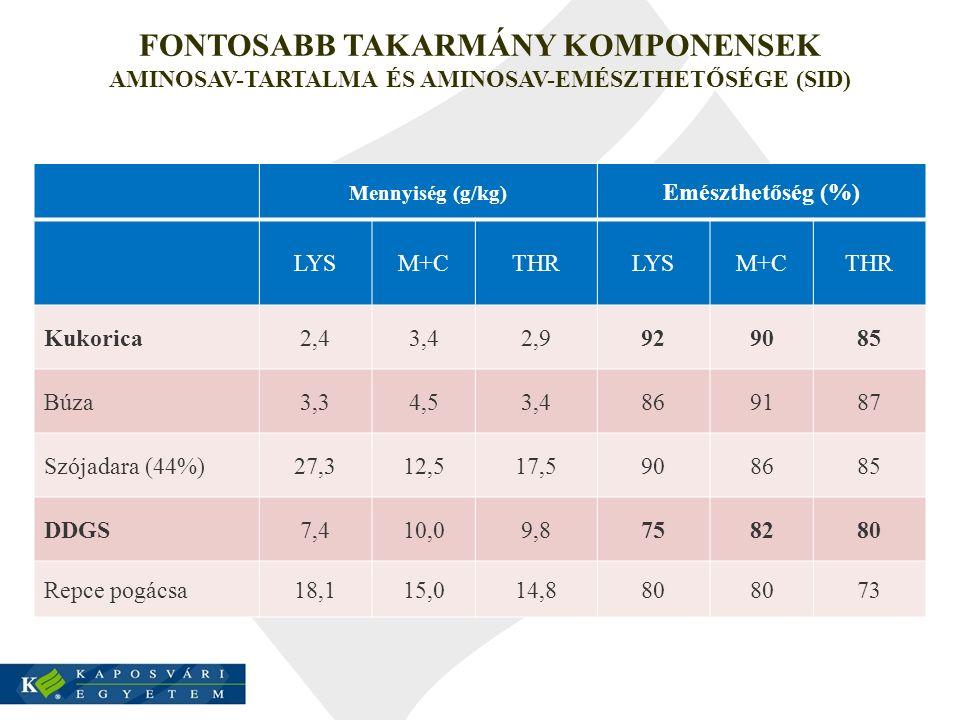 FONTOSABB TAKARMÁNY KOMPONENSEK AMINOSAV-TARTALMA ÉS AMINOSAV-EMÉSZTHETŐSÉGE (SID) Mennyiség (g/kg) Emészthetőség (%) LYSM+CTHRLYSM+CTHR Kukorica2,43,