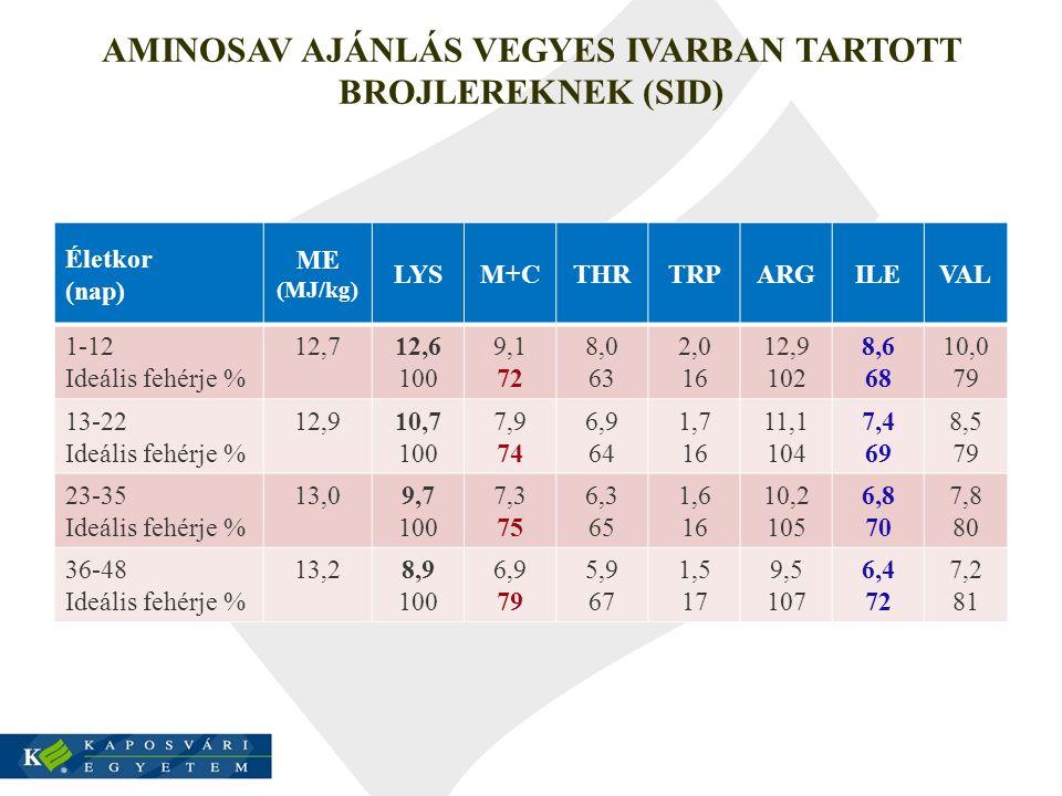 AMINOSAV AJÁNLÁS VEGYES IVARBAN TARTOTT BROJLEREKNEK (SID) Életkor (nap) ME (MJ/kg) LYSM+CTHRTRPARGILEVAL 1-12 Ideális fehérje % 12,712,6 100 9,1 72 8