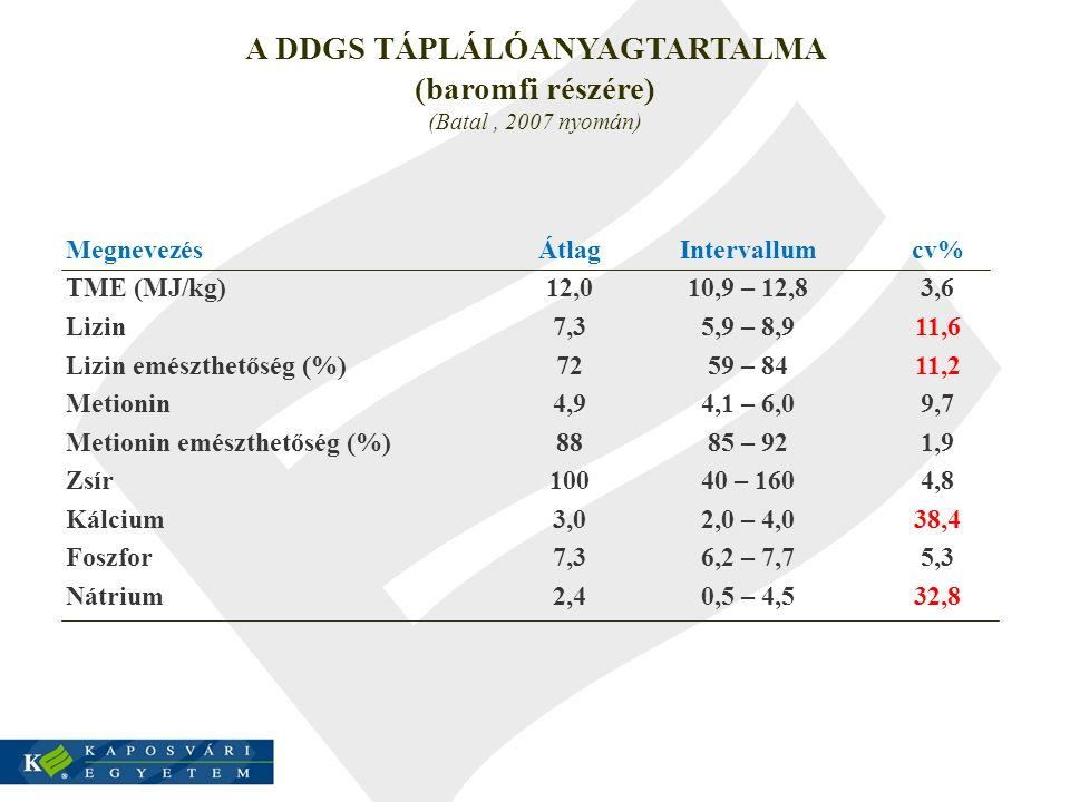 A DDGS TÁPLÁLÓANYAGTARTALMA (baromfi részére) (Batal, 2007 nyomán) MegnevezésÁtlagIntervallumcv% TME (MJ/kg)12,010,9 – 12,83,6 Lizin7,35,9 – 8,911,6 L