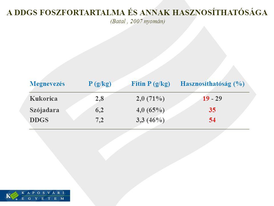 A DDGS FOSZFORTARTALMA ÉS ANNAK HASZNOSÍTHATÓSÁGA (Batal, 2007 nyomán) MegnevezésP (g/kg)Fitin P (g/kg)Hasznosíthatóság (%) Kukorica2,82,0 (71%)19 - 2