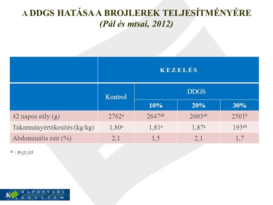 A DDGS HATÁSA A BROJLEREK TELJESÍTMÉNYÉRE (Pál és mtsai, 2012) K E Z E L É S Kontrol DDGS 10%20%30% 42 napos súly (g) 2762 a 2647 ab 2603 ab 2501 b Ta