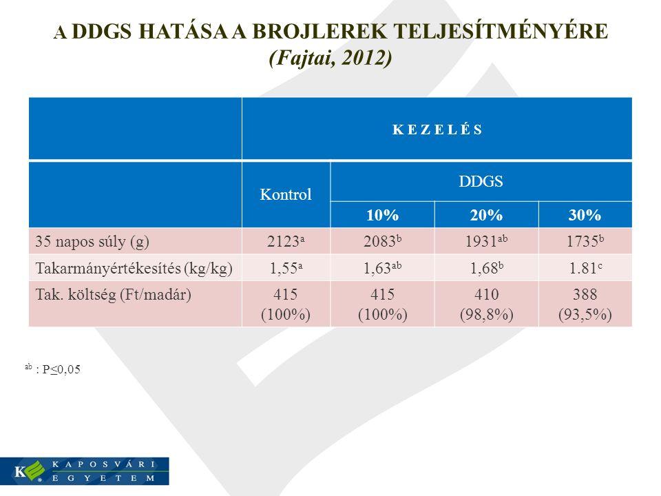 A DDGS HATÁSA A BROJLEREK TELJESÍTMÉNYÉRE (Fajtai, 2012) K E Z E L É S Kontrol DDGS 10%20%30% 35 napos súly (g) 2123 a 2083 b 1931 ab 1735 b Takarmány