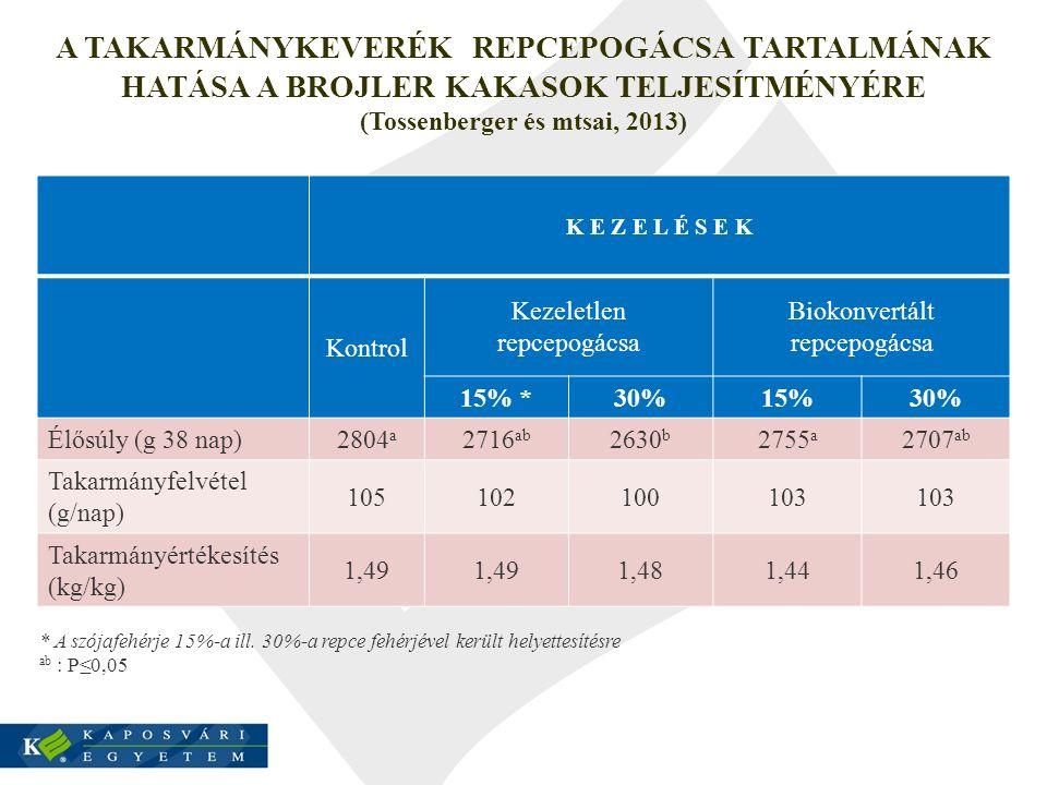 A TAKARMÁNYKEVERÉK REPCEPOGÁCSA TARTALMÁNAK HATÁSA A BROJLER KAKASOK TELJESÍTMÉNYÉRE (Tossenberger és mtsai, 2013) K E Z E L É S E K Kontrol Kezeletle