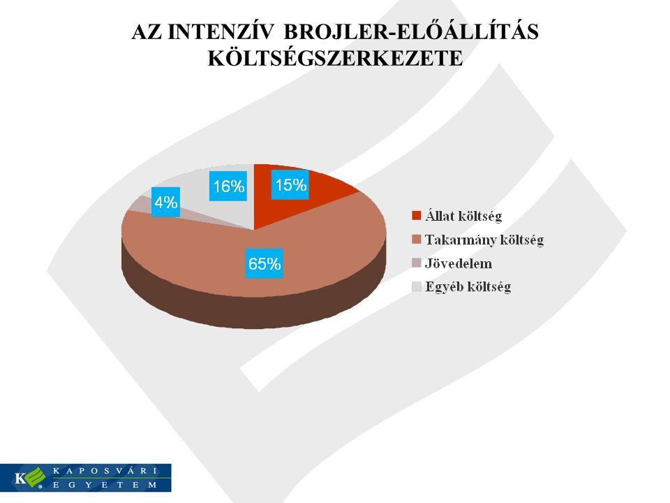 A DDGS HATÁSA A BROJLEREK TELJESÍTMÉNYÉRE (Pál és mtsai, 2012) K E Z E L É S Kontrol DDGS 10%20%30% 42 napos súly (g) 2762 a 2647 ab 2603 ab 2501 b Takarmányértékesítés (kg/kg) 1,80 a 1,81 a 1,87 a 193 ab Abdominális zsír (%) 2,11,52,11,7 ab : P≤0,05