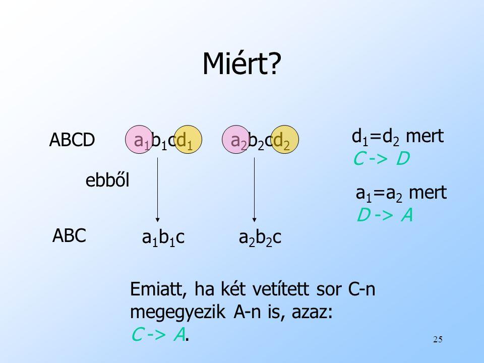 25 Miért? a1b1ca1b1c ABC ABCD a2b2ca2b2c Emiatt, ha két vetített sor C-n megegyezik A-n is, azaz: C -> A. a 1 b 1 cd 1 a 2 b 2 cd 2 ebből d 1 =d 2 mer