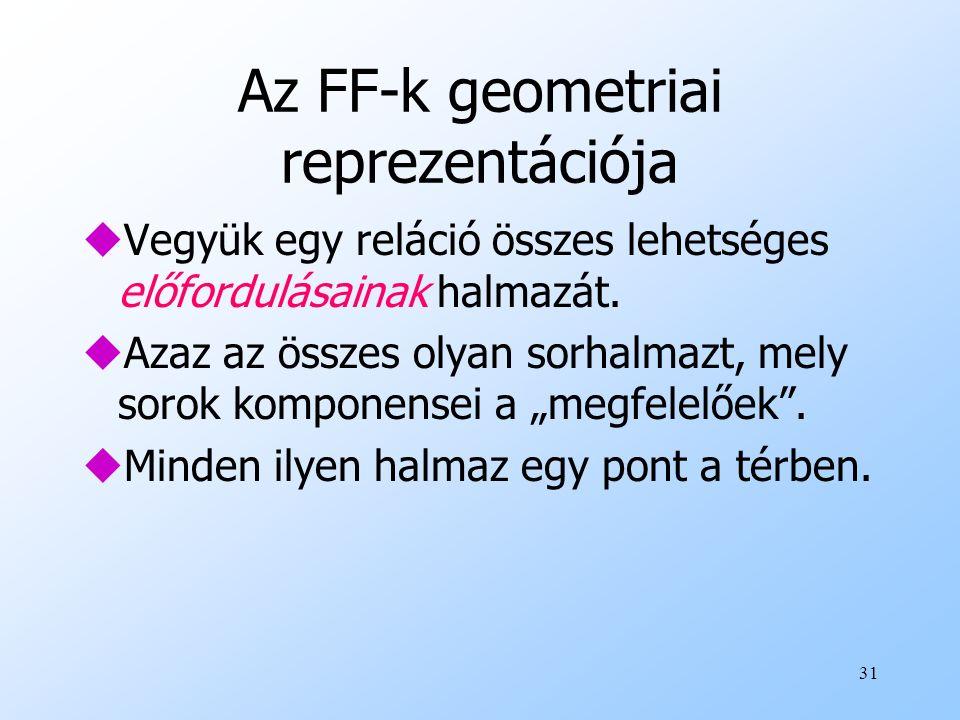31 Az FF-k geometriai reprezentációja uVegyük egy reláció összes lehetséges előfordulásainak halmazát. uAzaz az összes olyan sorhalmazt, mely sorok ko