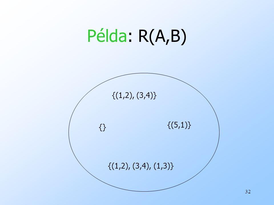 32 Példa: R(A,B) {(1,2), (3,4)} {} {(1,2), (3,4), (1,3)} {(5,1)}