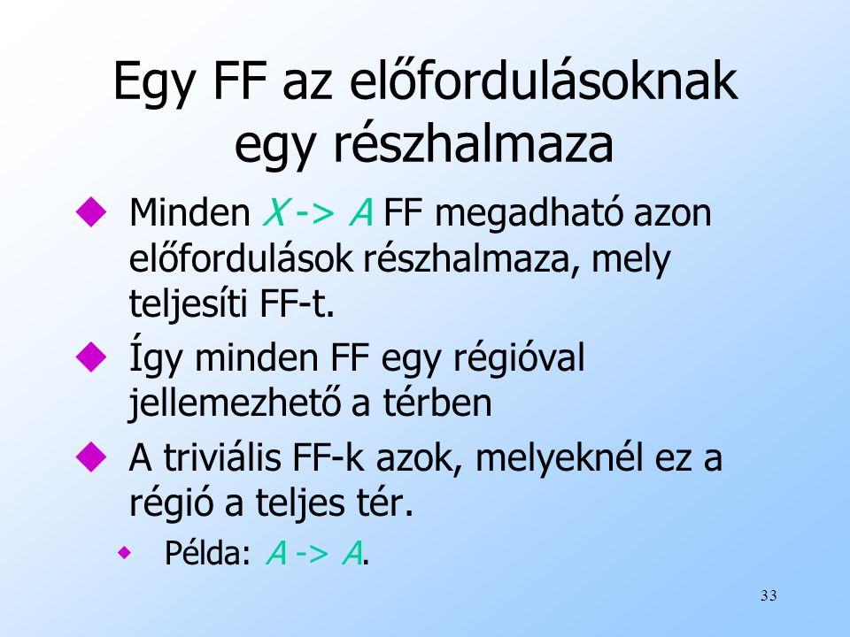 33 Egy FF az előfordulásoknak egy részhalmaza uMinden X -> A FF megadható azon előfordulások részhalmaza, mely teljesíti FF-t. uÍgy minden FF egy régi