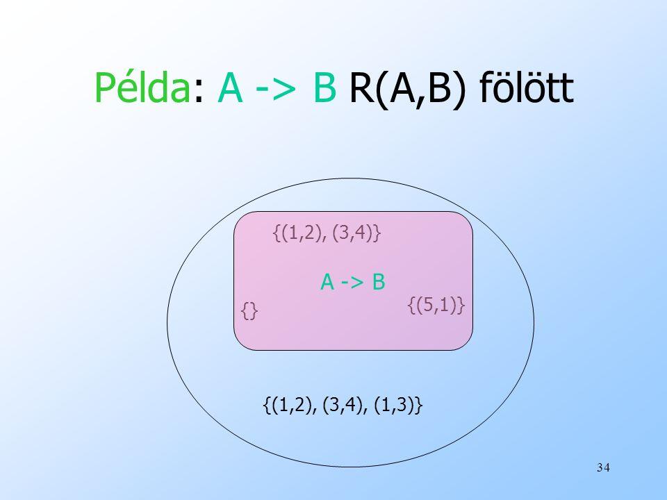 34 Példa: A -> B R(A,B) fölött {(1,2), (3,4)} {} {(1,2), (3,4), (1,3)} {(5,1)} A -> B