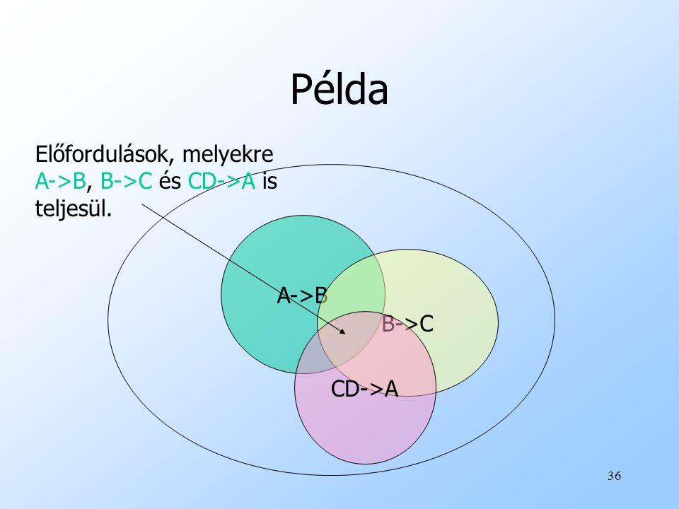 36 Példa A->B B->C CD->A Előfordulások, melyekre A->B, B->C és CD->A is teljesül.